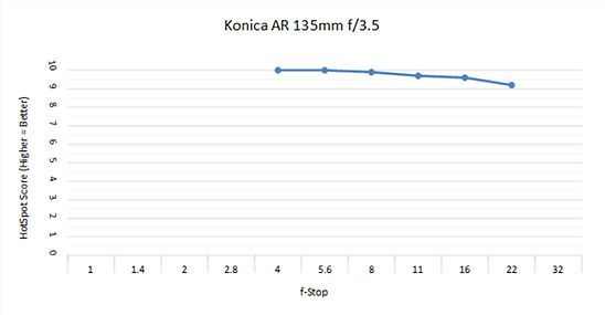 Konica 135mm 3.5 C.jpg