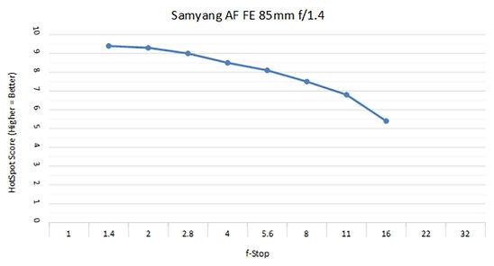 Samyang 85mm 1.4c.jpg