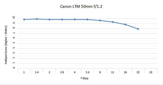 Canon LTM 50 1.2 .jpg