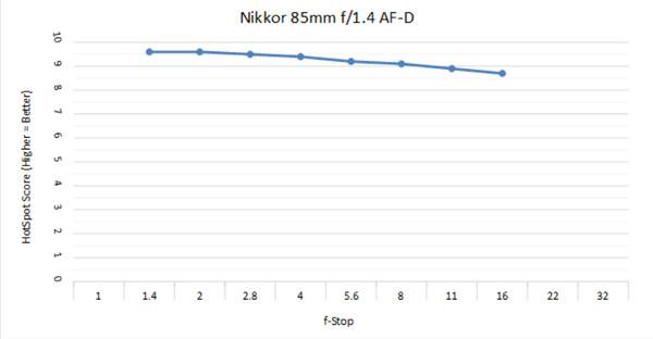Nikkor 85 1.4Dc.jpg
