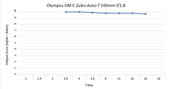 O 100mm 2.8 C.jpg