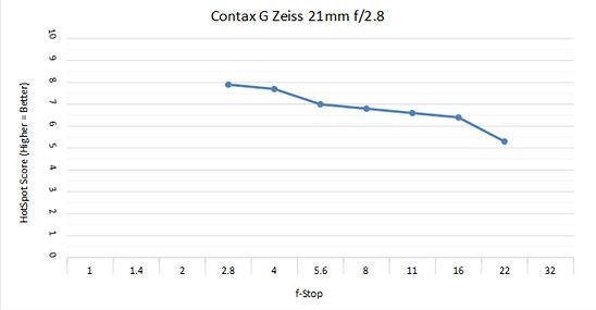 Contax 21 c.jpg