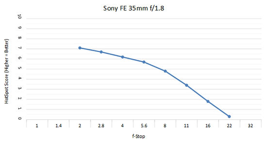 Sony 35mm 1.8c.jpg