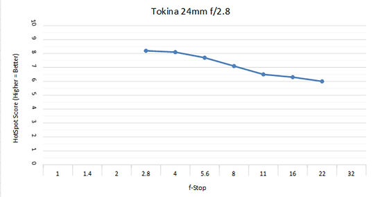 Tokina 24 2.8c.jpg