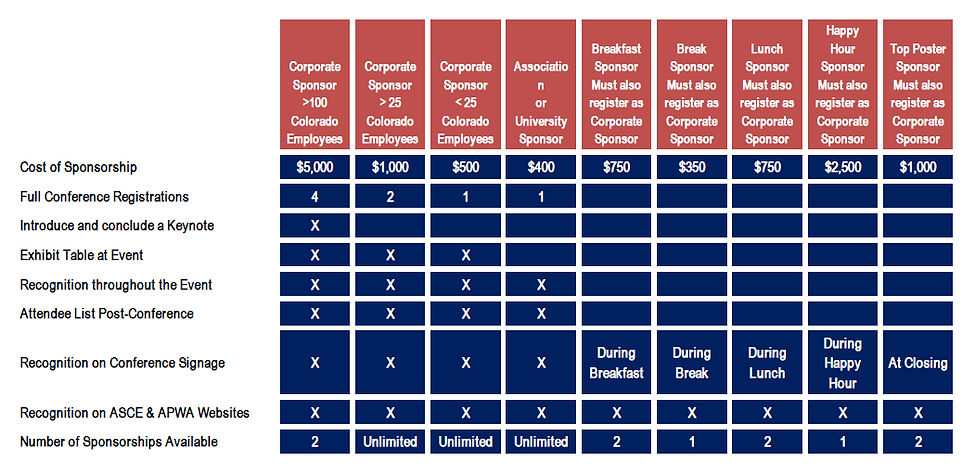 Sponsorship levels table.PNG