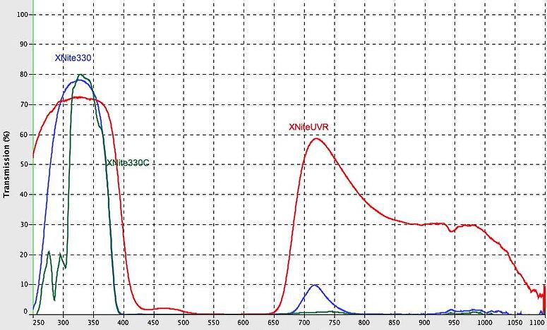 X-Nite UV filter transmissions. maxmax.com