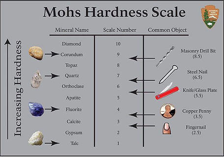 Moh's Hardness Scale.JPG