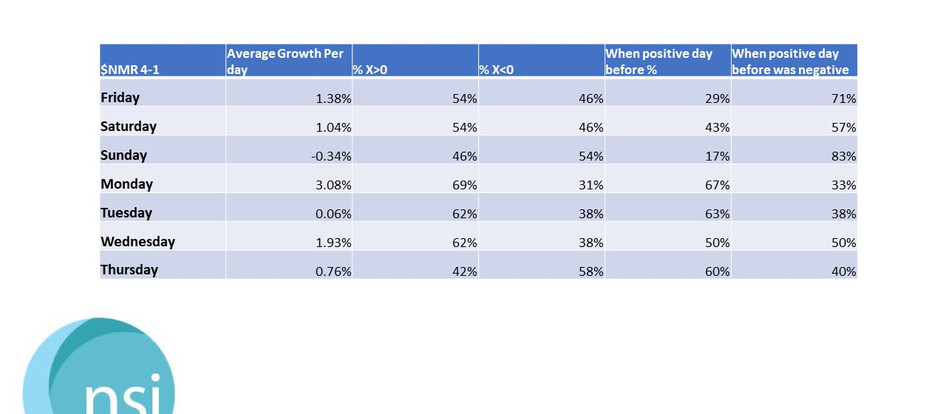 $NMR - 2021 Growth Stats - X > 0 - Average Growth Per Day