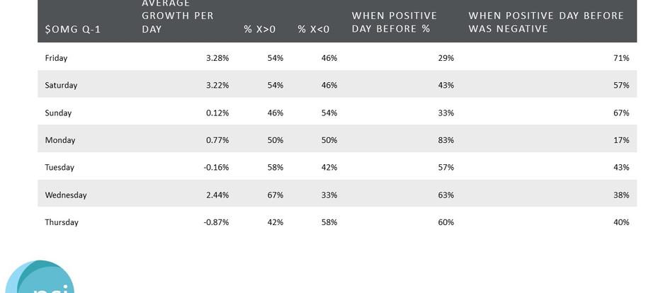 $OMG - Q-1 Growth Statistics