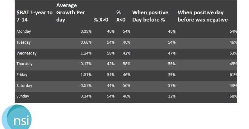 $BAT -$MANA - $OXT - Avg Growth Rates