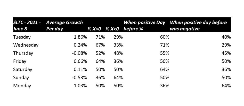 $LTC - Growth Trends