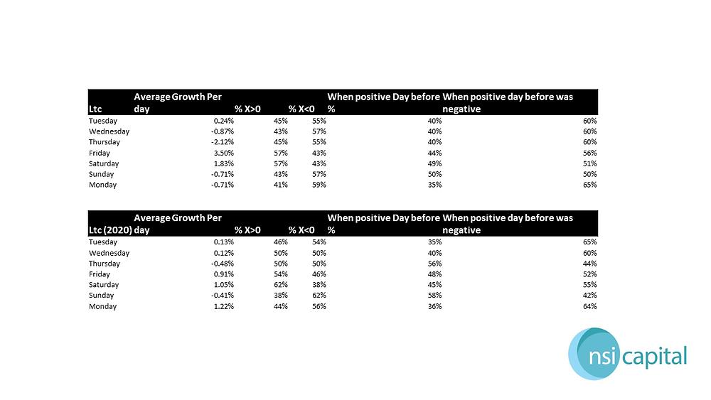 Litecoin growth statistics