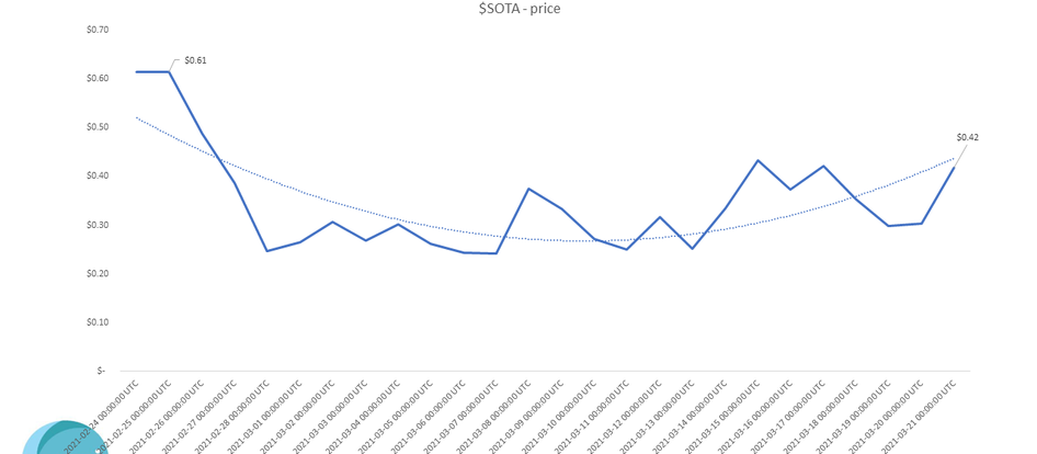 $SOTA - Price Showing Positive Momentum