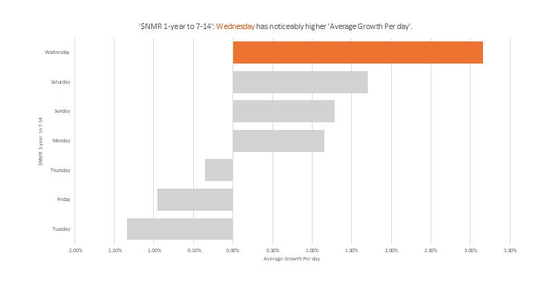 $NMR - Growth Charts 1-Year - 7-14