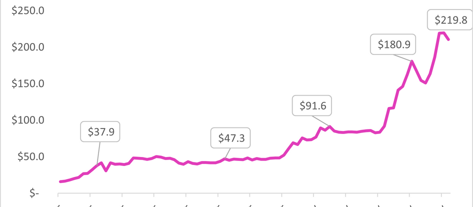 $LYXe - Price Forecast 95% Correlation