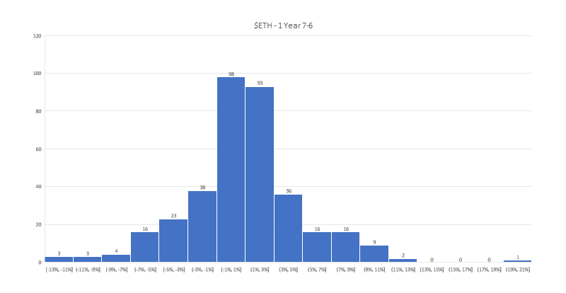 $ETH - Distribution of Daily Growth Percentages