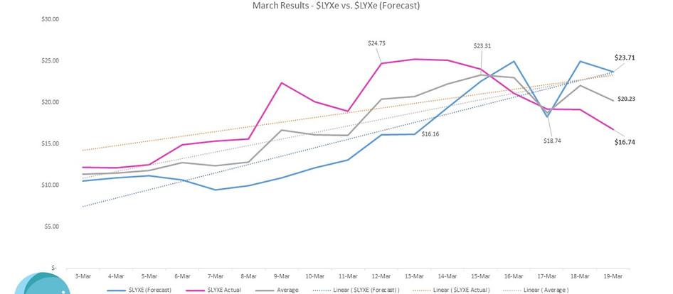 March Results - $LYXe vs. $LYXe (Forecast)
