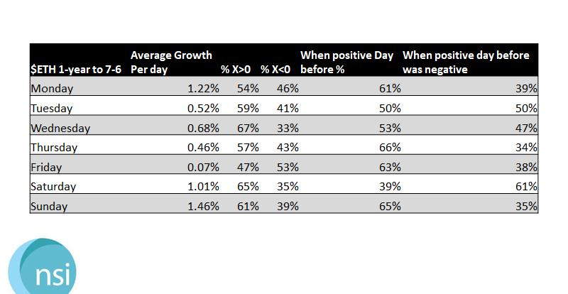 $ETH - 1-Year Growth Stats 7-14