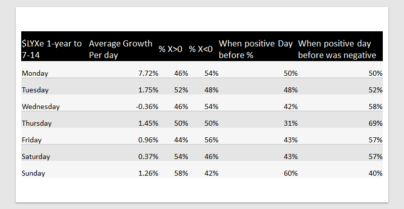 $LYXe - Growth Rates & 1-Year Charts