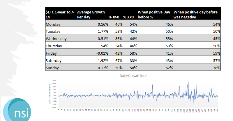 $ETC - 1-Year Stats from 7-14 Daily Growth Rate - Volatility
