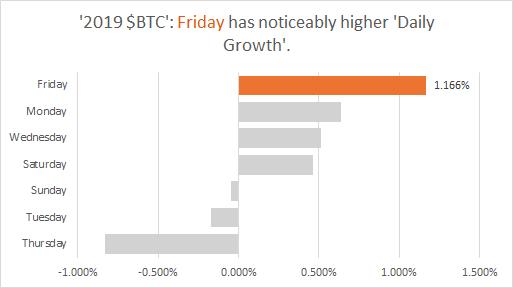$BTC - 2019 Growth Stats