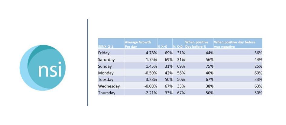 $SNX & $BNT - Q-1 Average Growth Per Day - % (X>0)