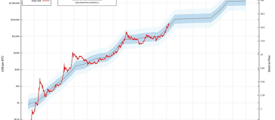 $BTC - Stock-to-Flow vs. Post Halving Growth
