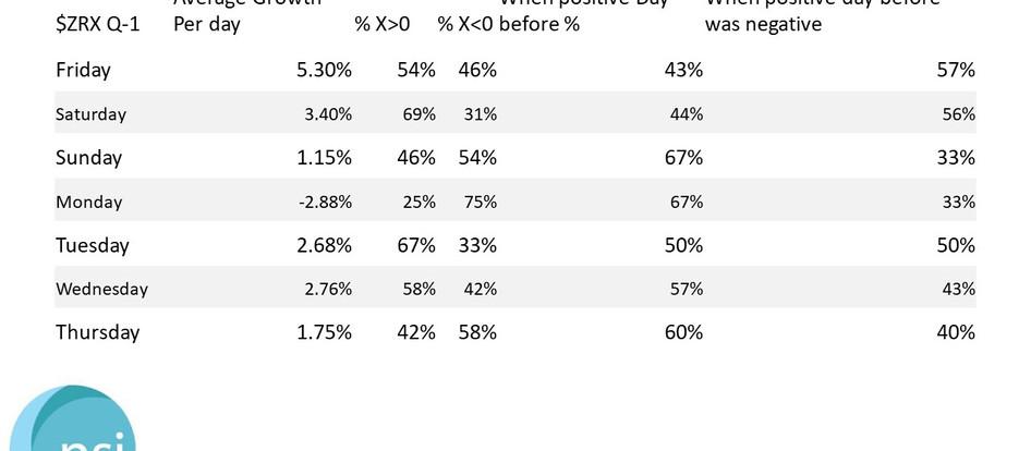 $ZRX (Ox) - Q-1 Growth Statistics