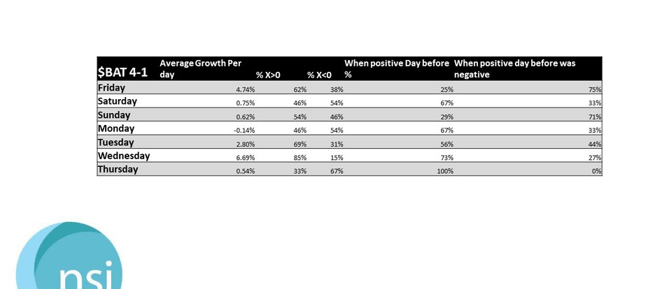$BAT Growth Rates - Q-1