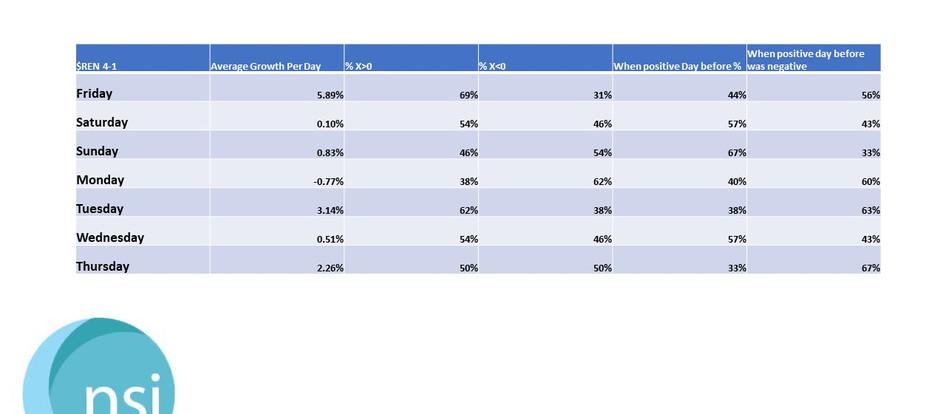 $REN - GROWTH STATISTICS - Q-1