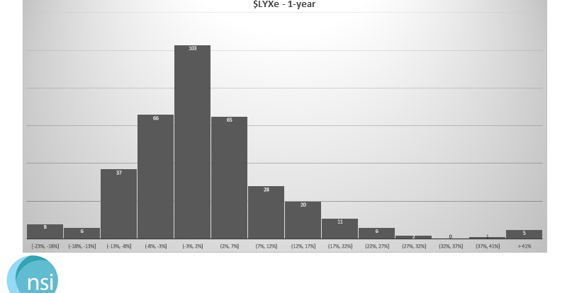 $LYXe - Distribution of Daily Growth %