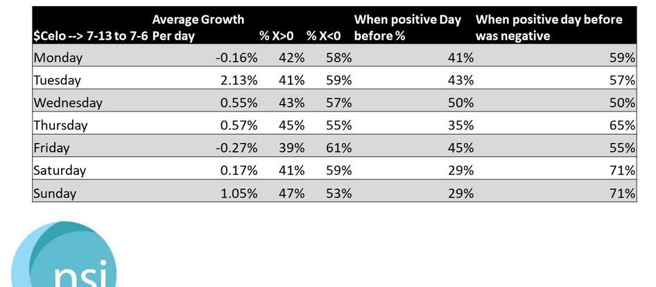 $CELO - Growth Statistics