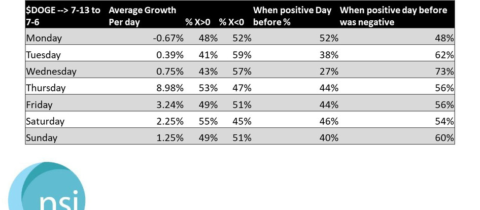 $DOGE - Growth Rates
