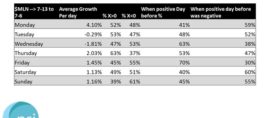 $MLN - Growth Stats