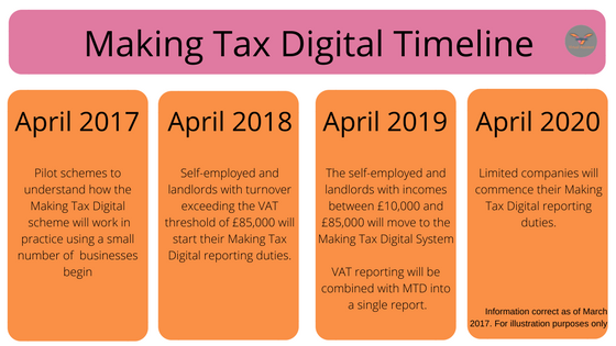 making tax digital timeline