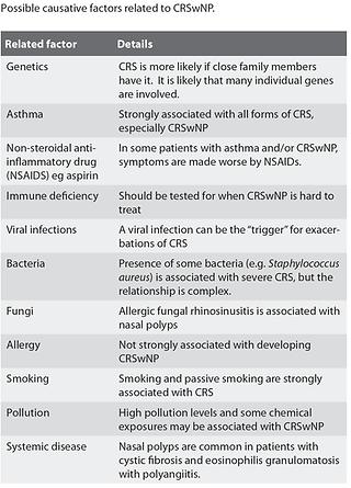 factors and causes of chronic rhinosinusitis with nasal polyps