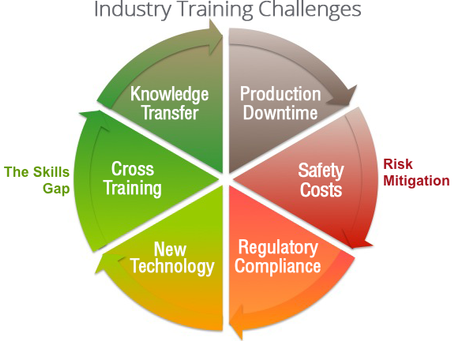 Is English Language Training an Integral part of Safety Training in your Industry?