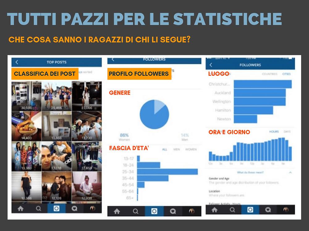 Instagram | adolescenti e statistiche