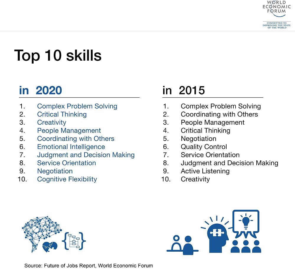 soft skills in 2020