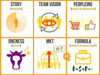 Startup Model Board