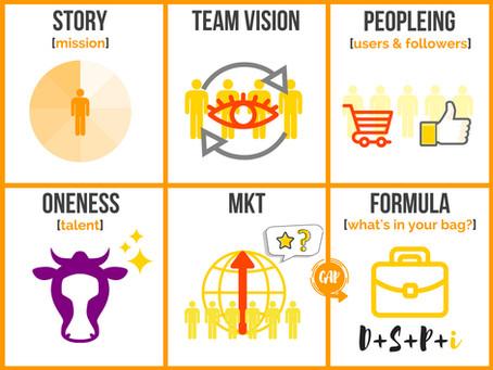 Brand 21: la Startup Model Board per la tua idea d'impresa