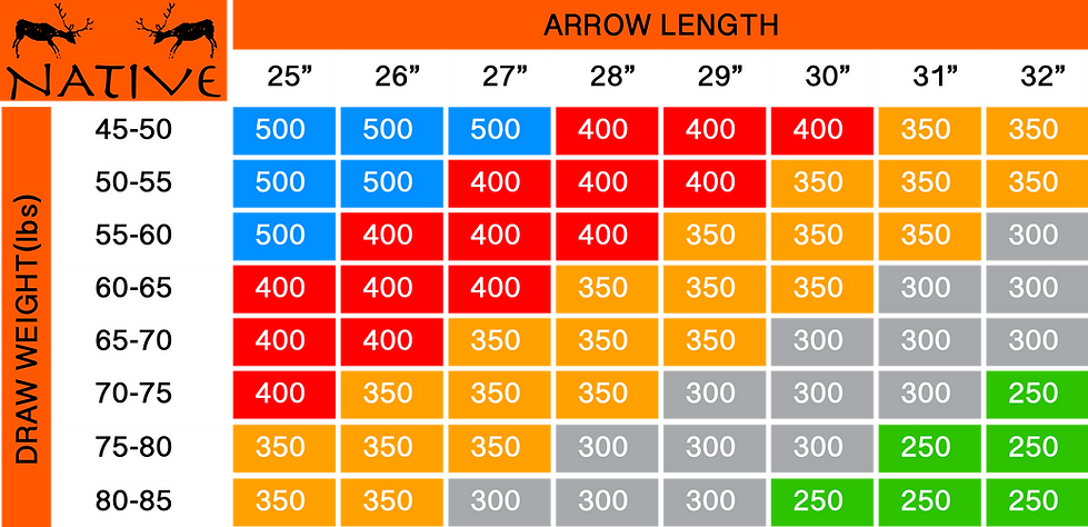 Arrow Spine Chart