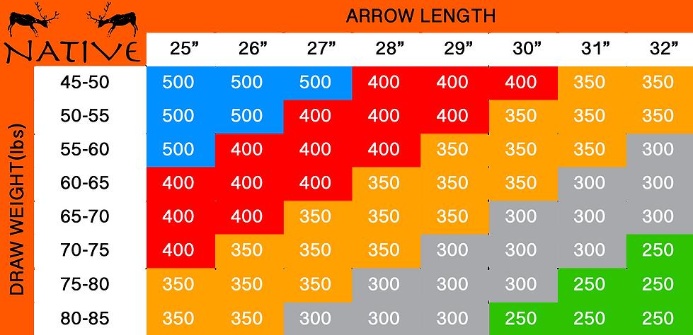 Arrow Spine Chart