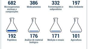 Processo ágil de depósito de patentes verdes contribui para avanço de tecnologias amigáveis ao meio