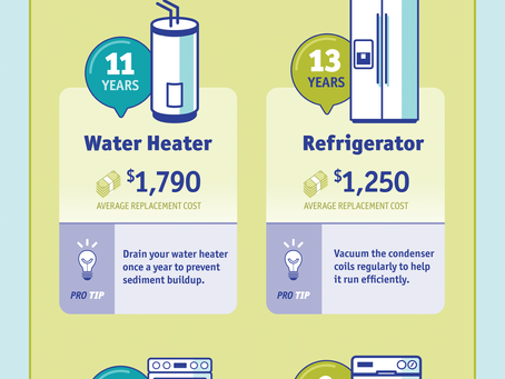 What's the Average Life Span of Your Systems & Appliances?