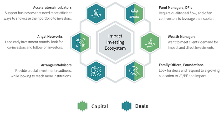 v3.2 Impact Investing Ecosystem, Full In