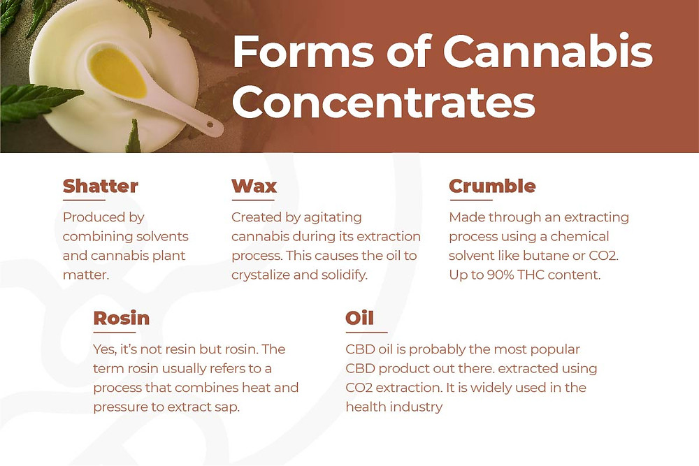 Forms of Cannabis Concentrates