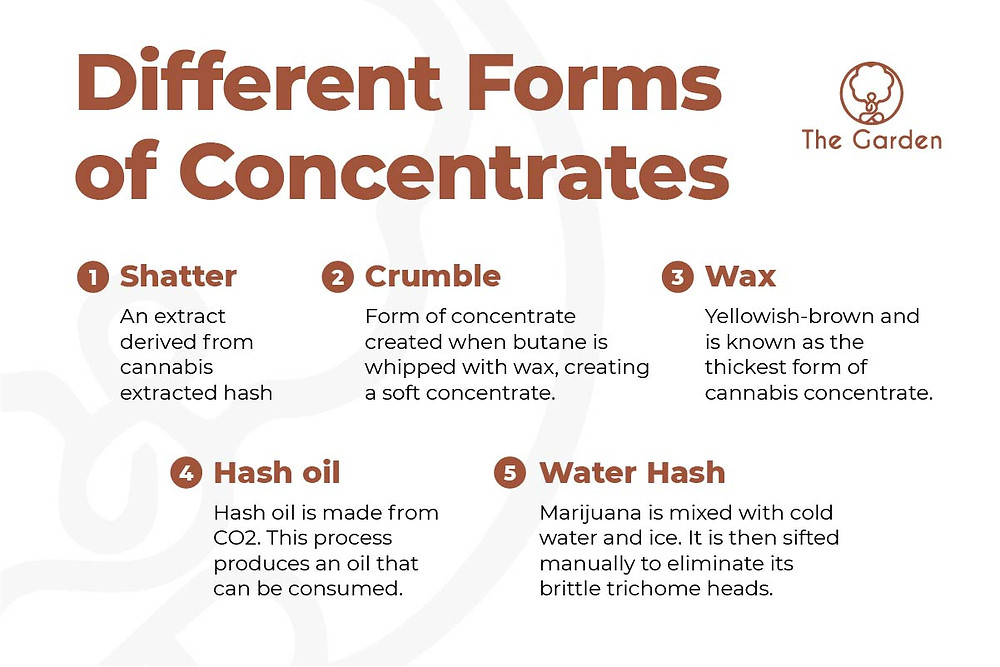 Different Forms of Concentrates