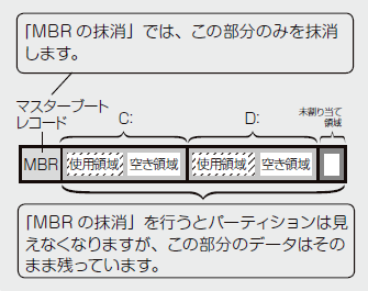 mbr_erase.png