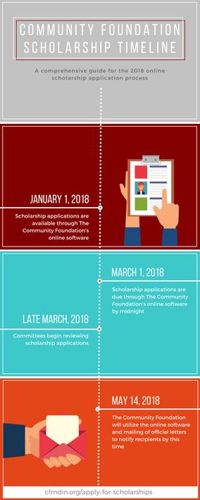 scholarship-timeline.png
